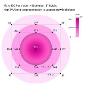 Mars Hydro 300 Watt Review Par Test