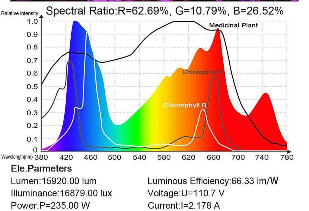 Red Blue Ratio - King Plus LED Grow Light Review For 1200 Watt Variant