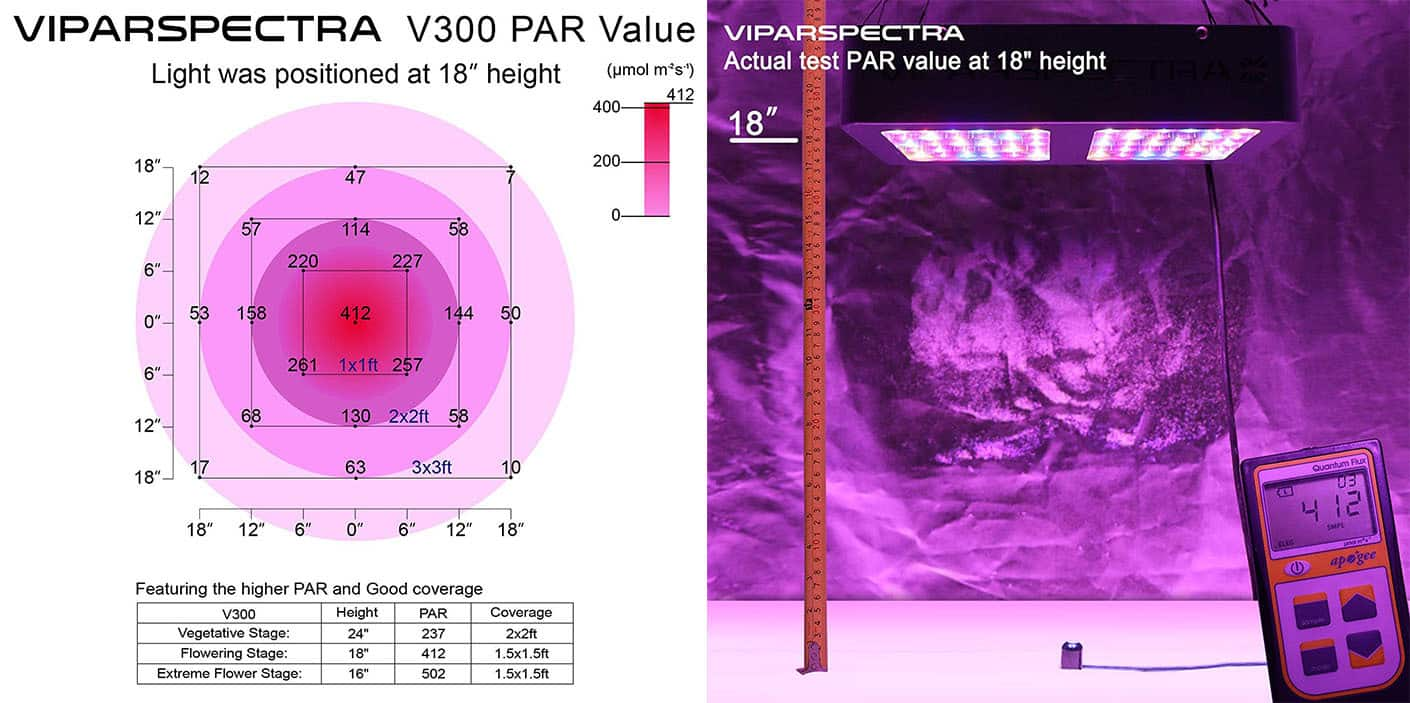 Viparspectra 300 Watt LED Grow Light Review - PAR Results And Tests