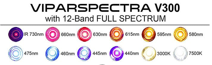 Viparspectra 300W Review - Spectrum Capability for better yield