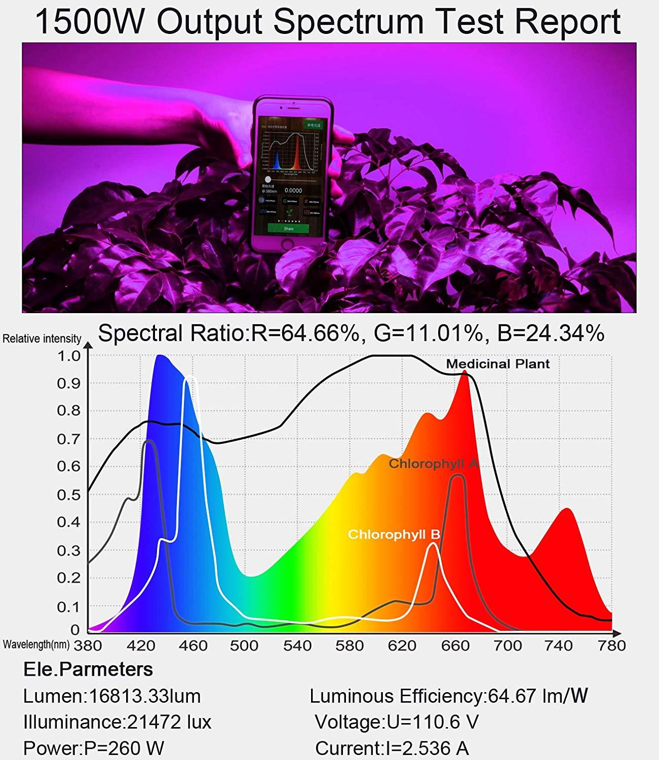 King Plus 1500W Spectrum Graph - Why It is one of the best led grow light under 200