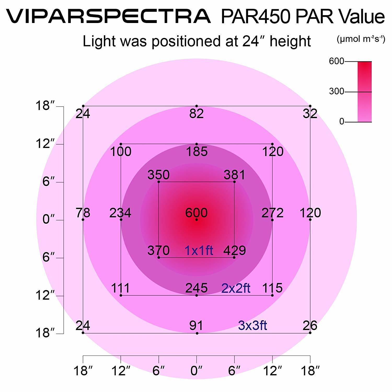 PAR Results for Viparspectra Dimmable PAR450 450 Watt Full Spectrum LED Grow Light for Weed