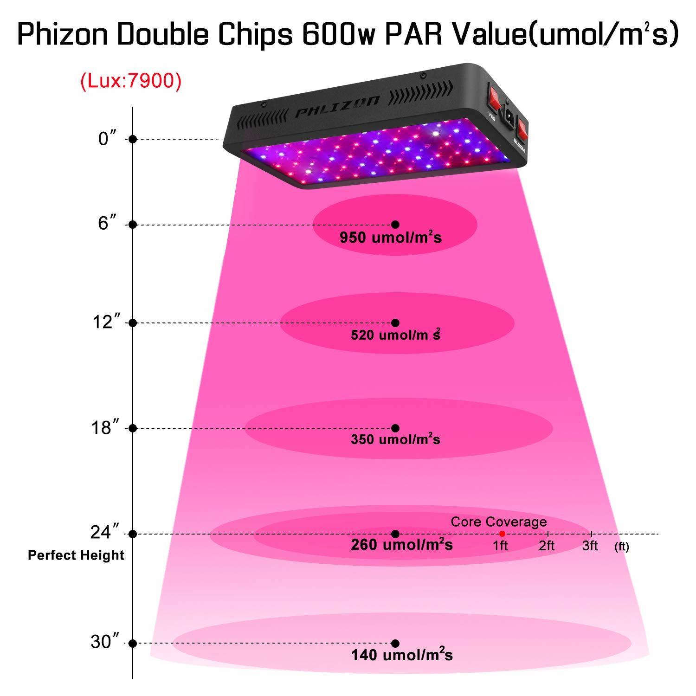 PAR Tests - Phlizon 600W Review