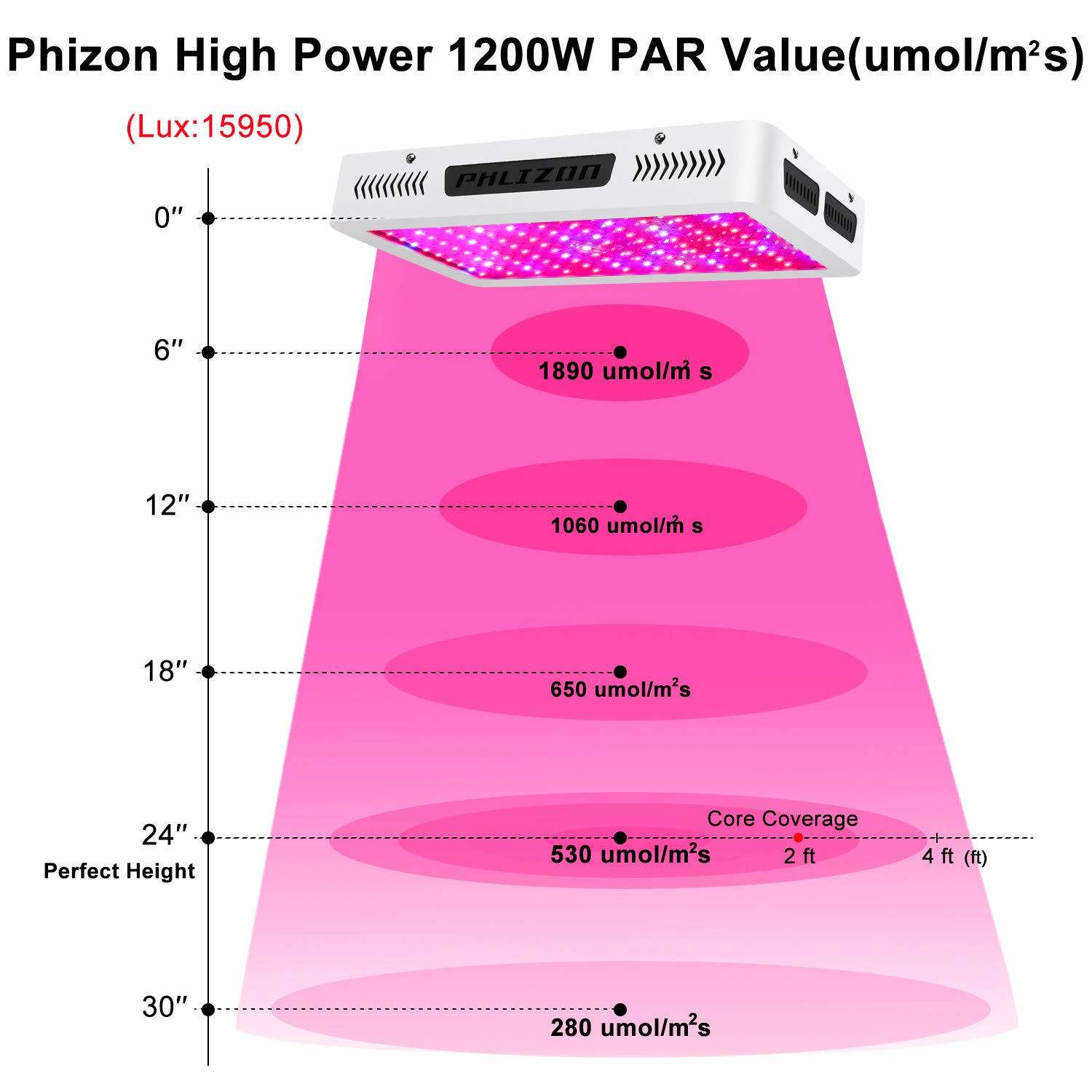 Phlizon Newest 1200 Watt - PAR Results that justify its place for best led under 200