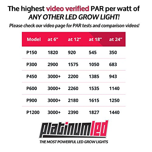 Advanced Platinum P600 LED Grow Light - Pictures, Specs and More