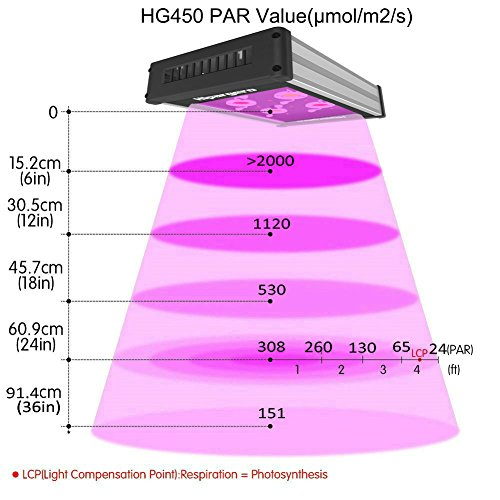HLG 550 V2 Quantum Board LED Grow Light - Detailed Review