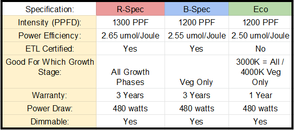 HLG 550 comparison table