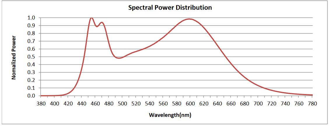hlg 550 bspec spectrum