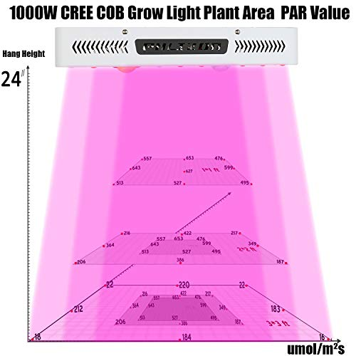 10+ Best LED Grow Lights For Growing Cannabis in 2020 - Pictures, Specs, and More