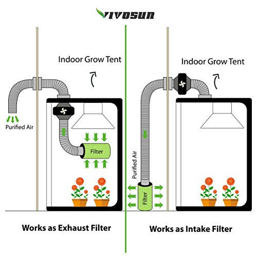Grow Tent Fans - Sizes, Placement, Setup, Accessories and FAQ