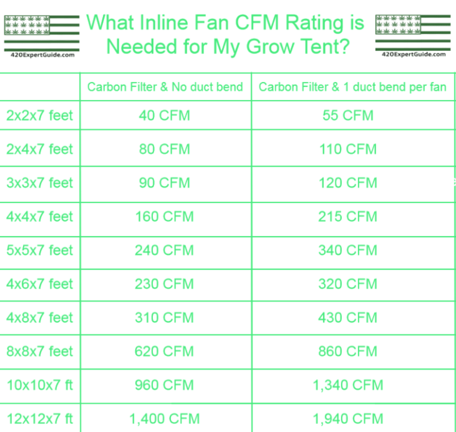 grow tent fan size chart