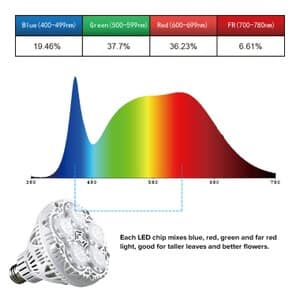 sansi 40w spectrum