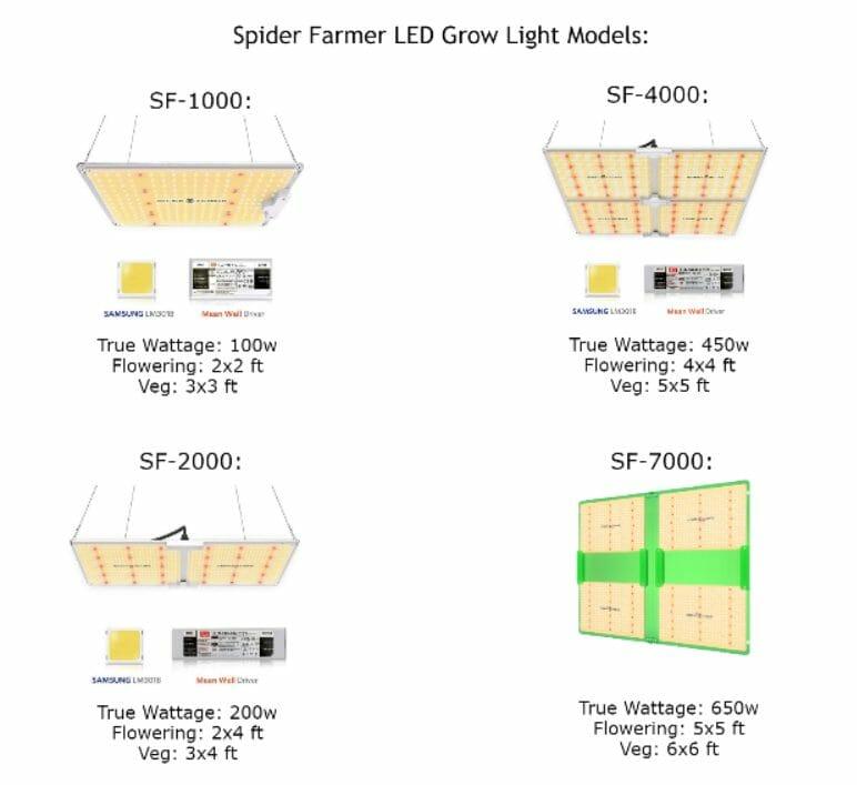 spider farmer grow light models