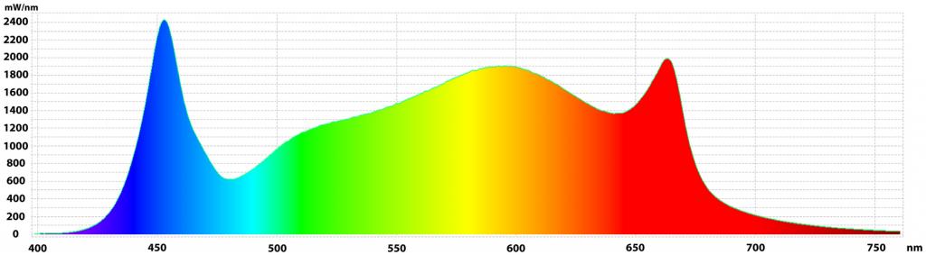 gavita pro 1700e spectrum