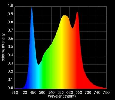 optic led 600h spectrum