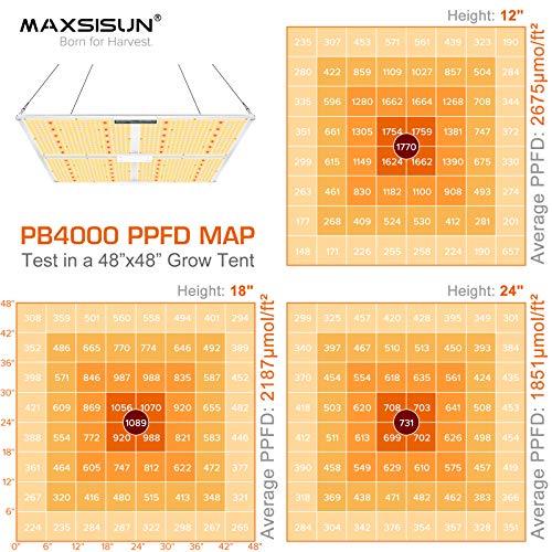 Maxsisun LED Grow Lights - Overview & Comparison