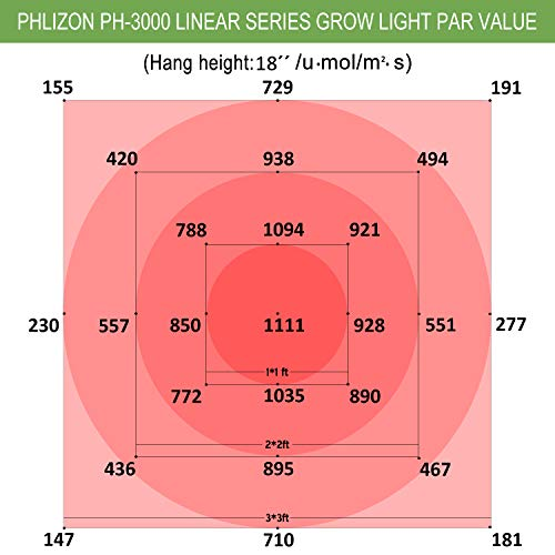 Phlizon Linear Series PH-2000 & PH-3000 LED Grow Lights - Specs & Comparison