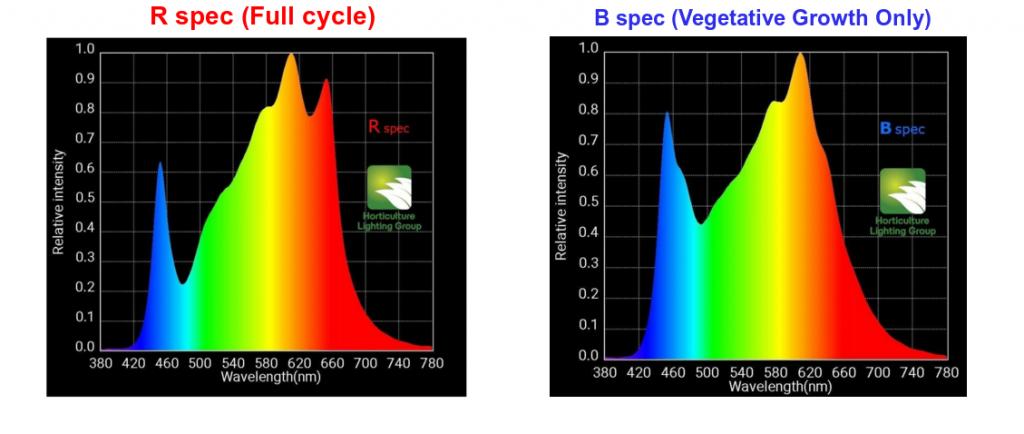 hlg 600 spectrum