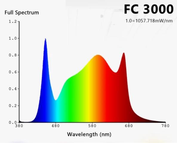 mars hydro fc grow light spectrum