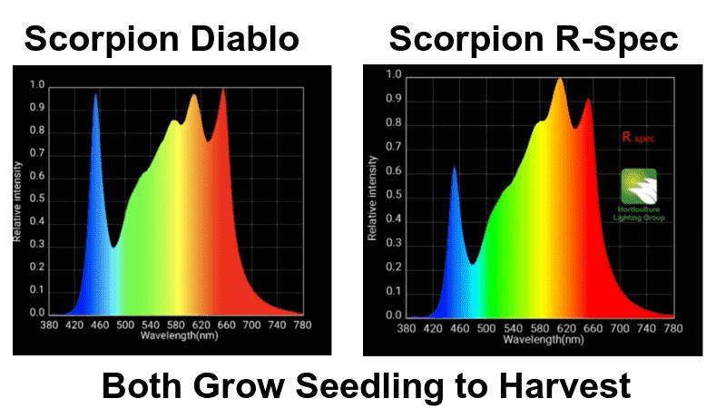 HLG Scorpion Grow Light Spectrums