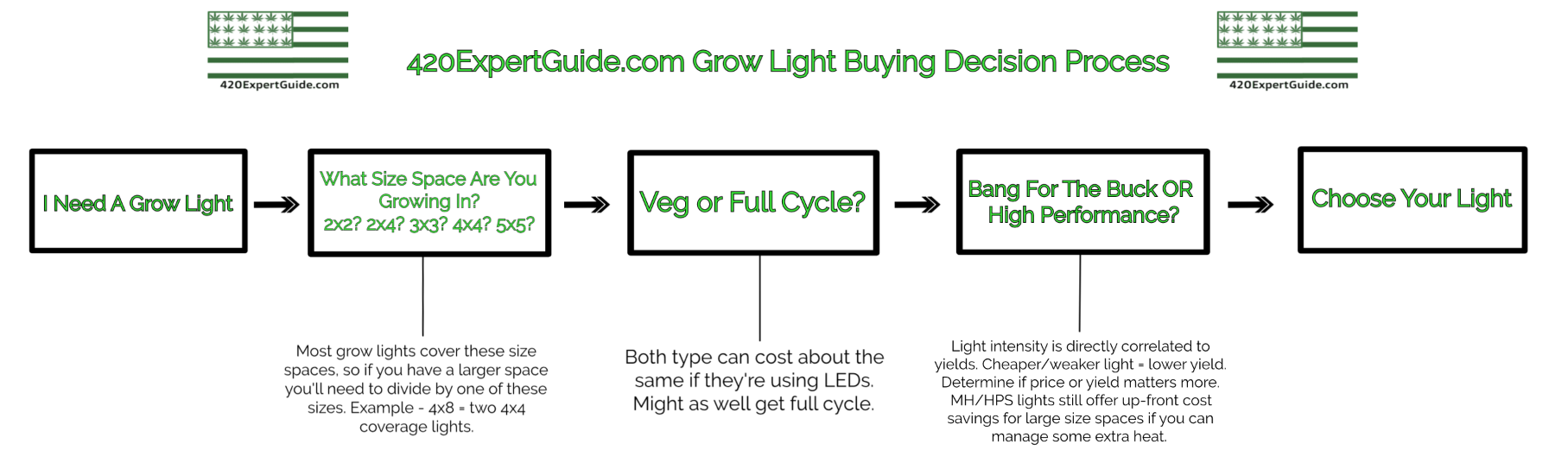 best LED grow light infographic