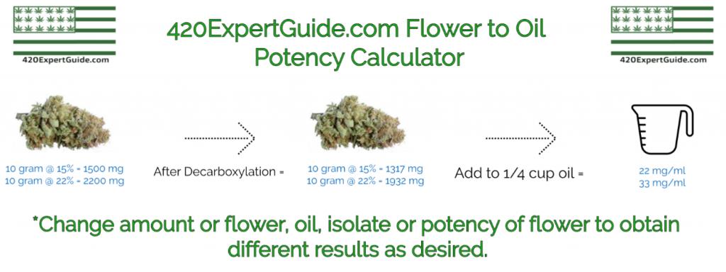 cbd thc oil potency calculation