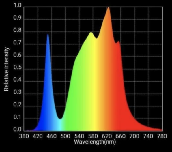 hlg 225 grow light spectrum