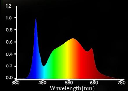 sf-7000 spectrum